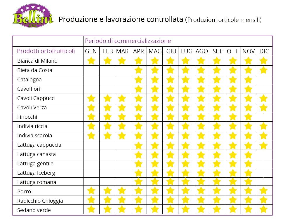 tabella-produzione-prodotti-ortofrutticoli